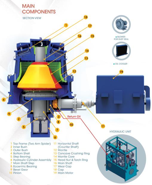 مدلسازی سه بعدی اجزای کراشر شرکت فکور