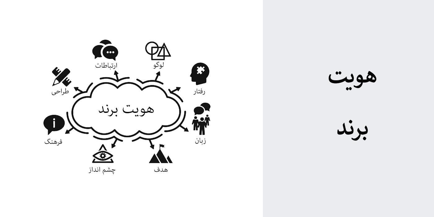 نقش هویت برند در طراحی - راهنمای جامع انتخاب و طراحی لوگو برای برند لوگو