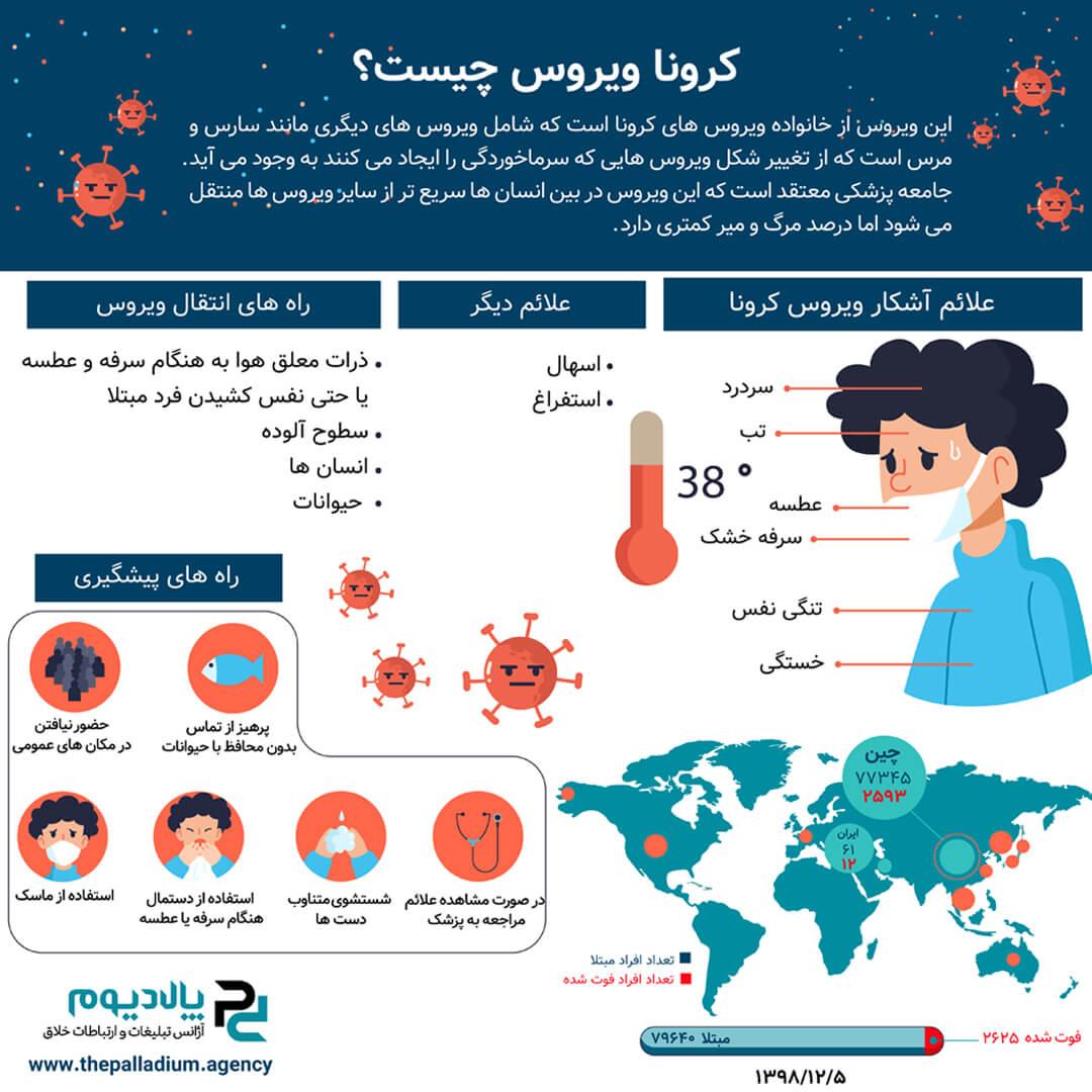 کرونا ویروس چیست؟